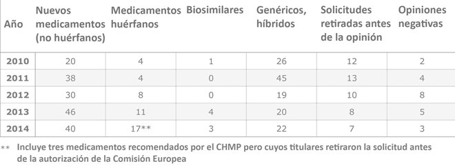CHMP Opinions In 2014